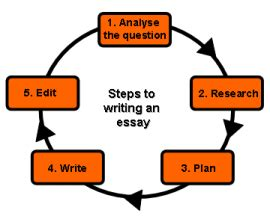 Grapple with College Application Essay? Get Application