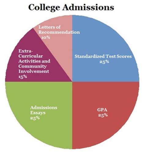 Good college application essay